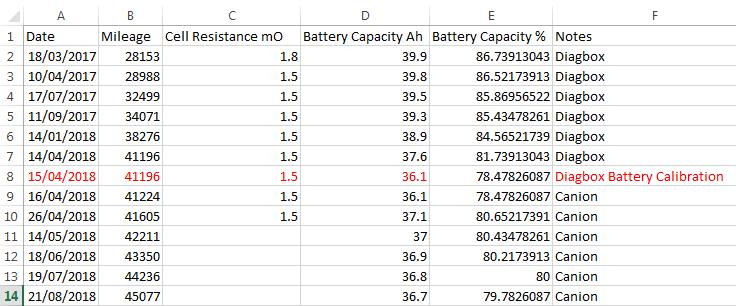 The C-Zero/Ion/i-Miev Battery Health Thread | Speak EV - Electric